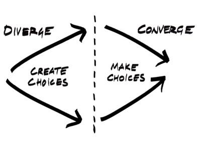 pensamentos divergente e convergente