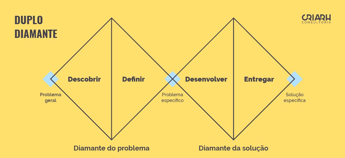 Ideias Inovadoras - Duplo Diamante